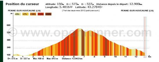 Profile TEV 13 km